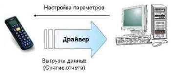 АТОЛ: Драйвер терминалов сбора данных